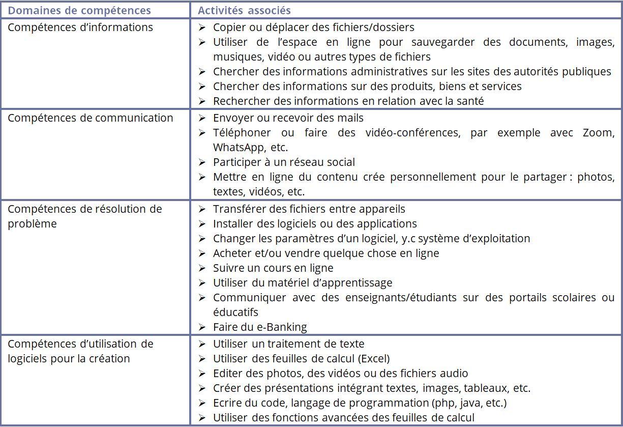 Domaines de compétences numériques